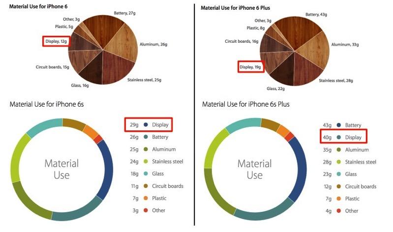 Iphone 6 6s materials verge 0