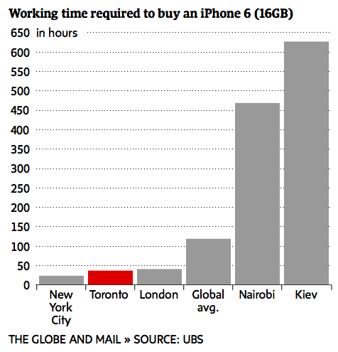 How Many Work Hours It Takes to Afford an iPhone: UBS Report