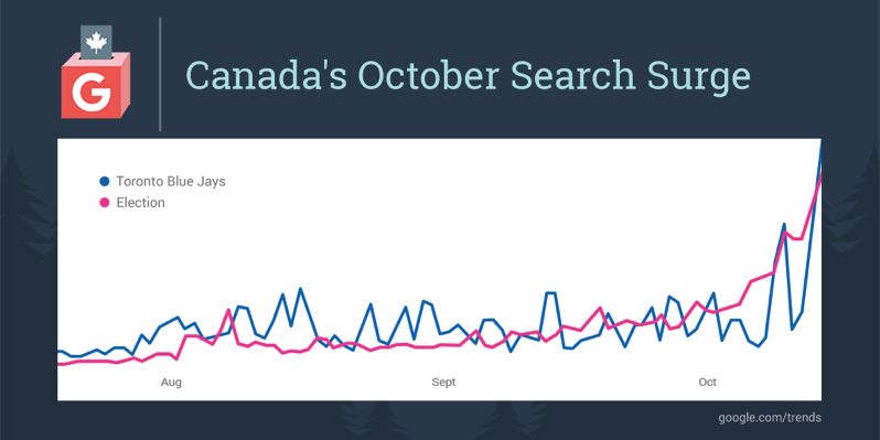 Google trends oct search
