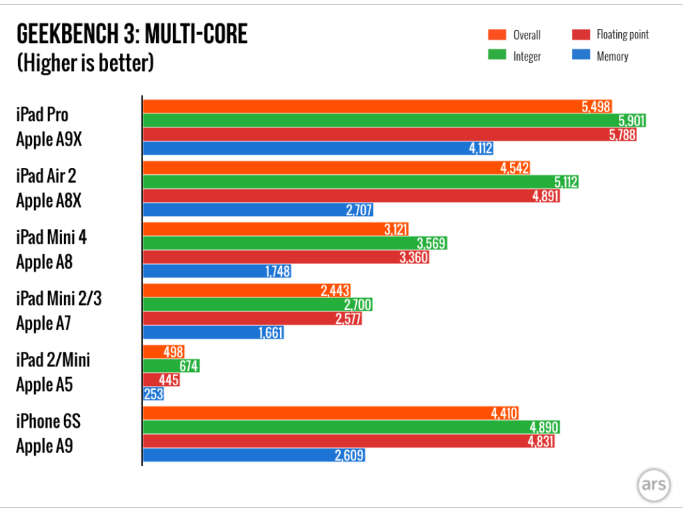 iPad-Pro-charts.002-980x735