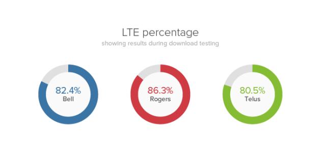 LTE percentage