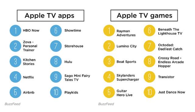 apple tv best of
