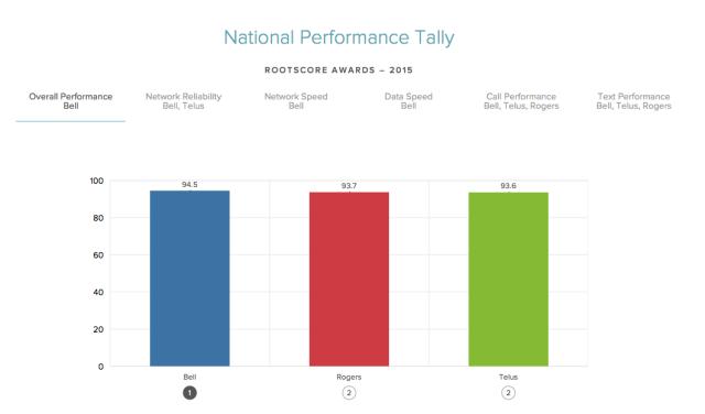 rootmetrics performance chart