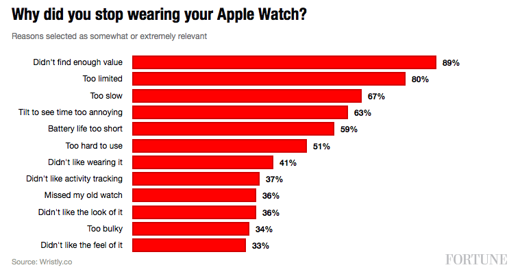 Survey Reveals 12 Reasons Why People Gave Up on the Apple Watch