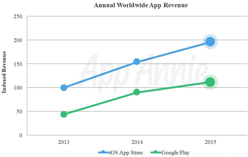 app_annie_revenue_2015