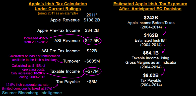 Bloomberg apple taxes