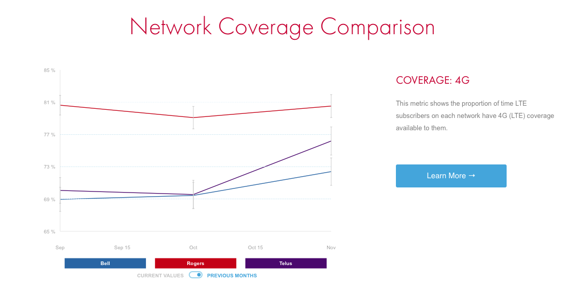 network-coverage