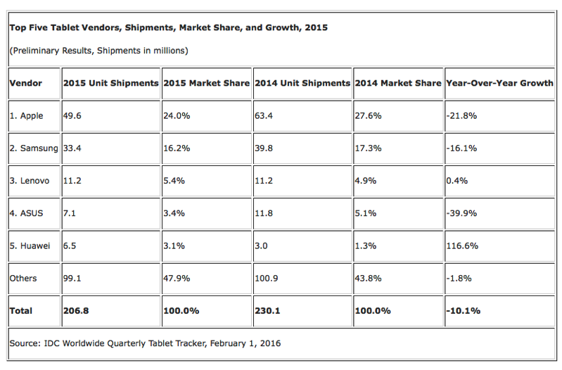IPad sales 2015