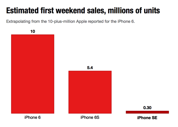 Analytics Show Fun Facts About iPhone SE Buyers | iPhone in