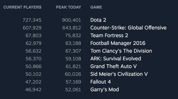 Steam Mac games popular