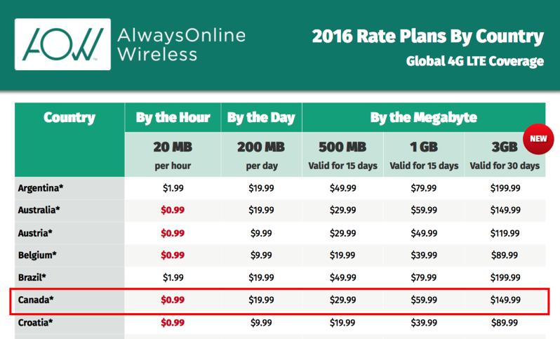 Alwaysonline wireless