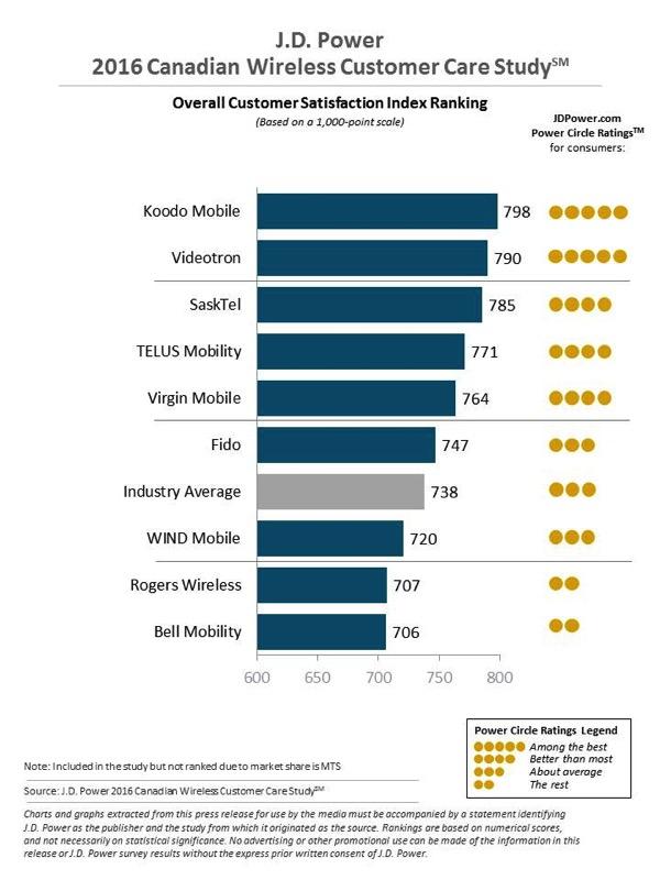 2016 ca wireless care rank 1