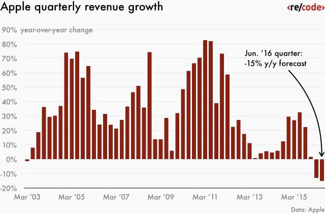 apple-quarterly-revenue-growth-02