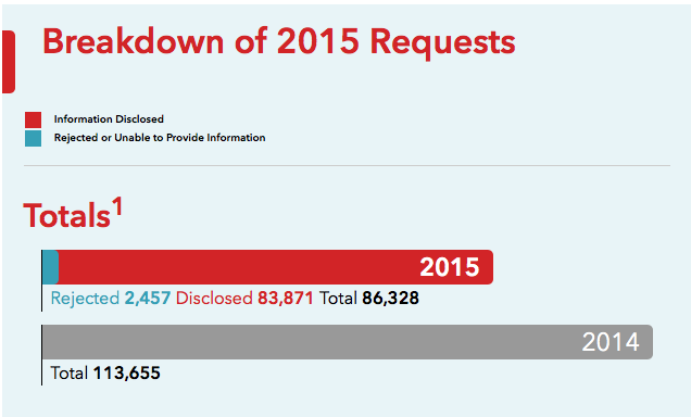 Rogers transparency report 2015