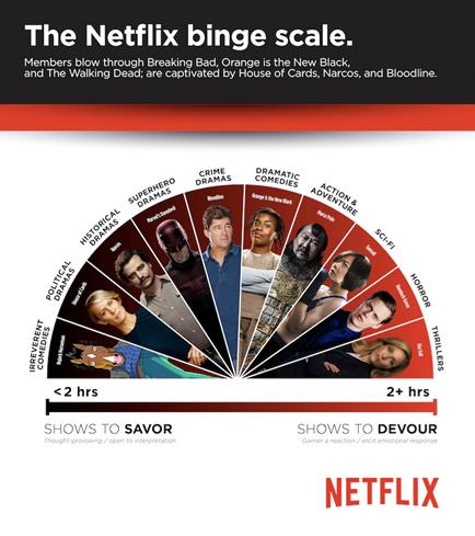 netflix binge scale iic