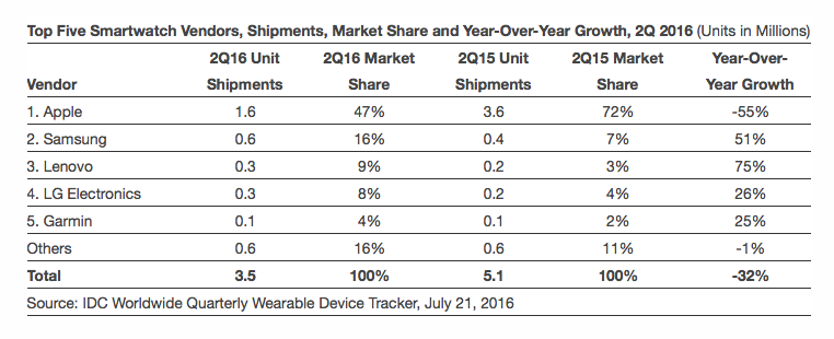 Idc smartwatch shipments