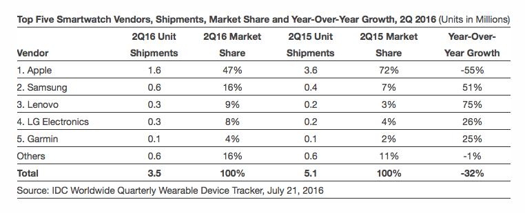 Idc smartwatch shipments