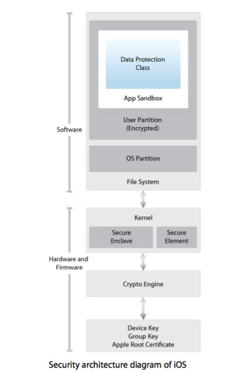 Security architecture diagram ios