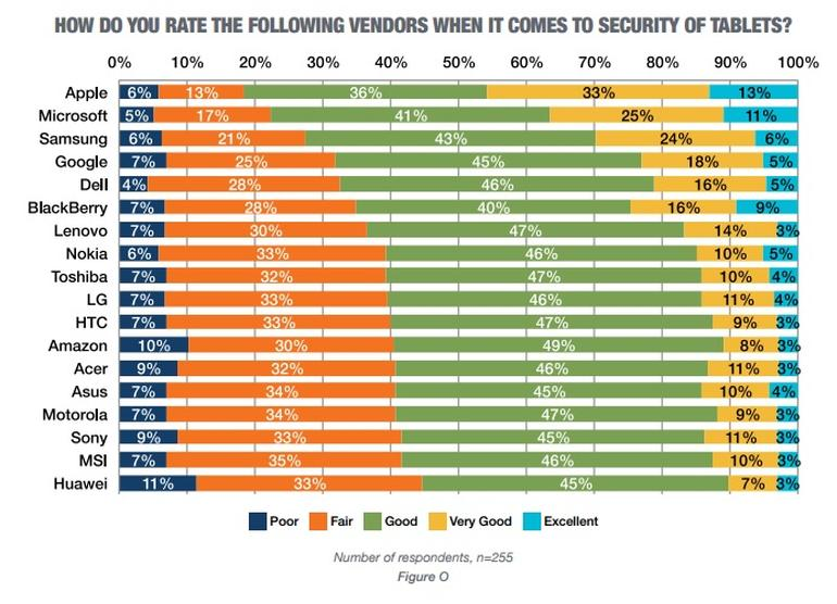 Tablet security rankings tech pro research july 1 2016