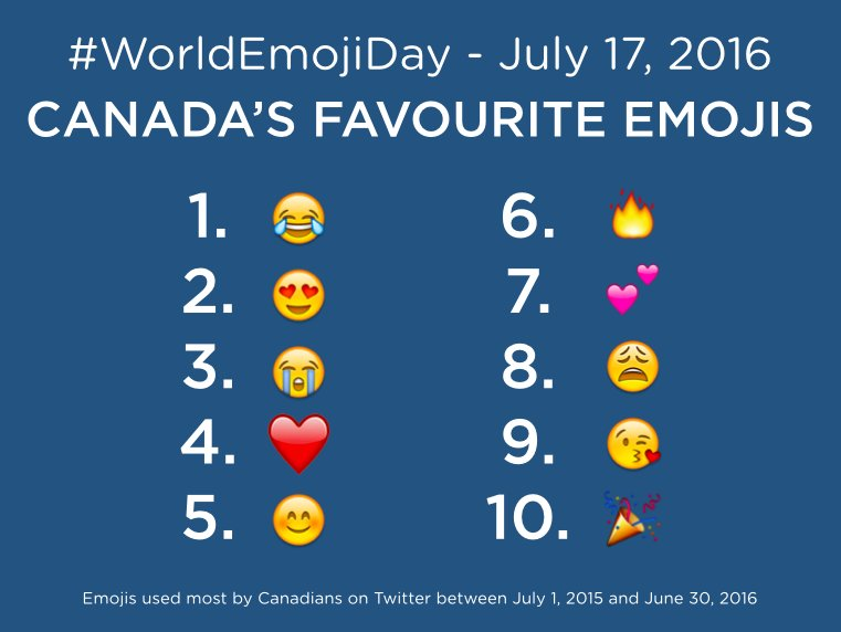 The Most Popular Sports Emoji on Twitter Canada is Not
