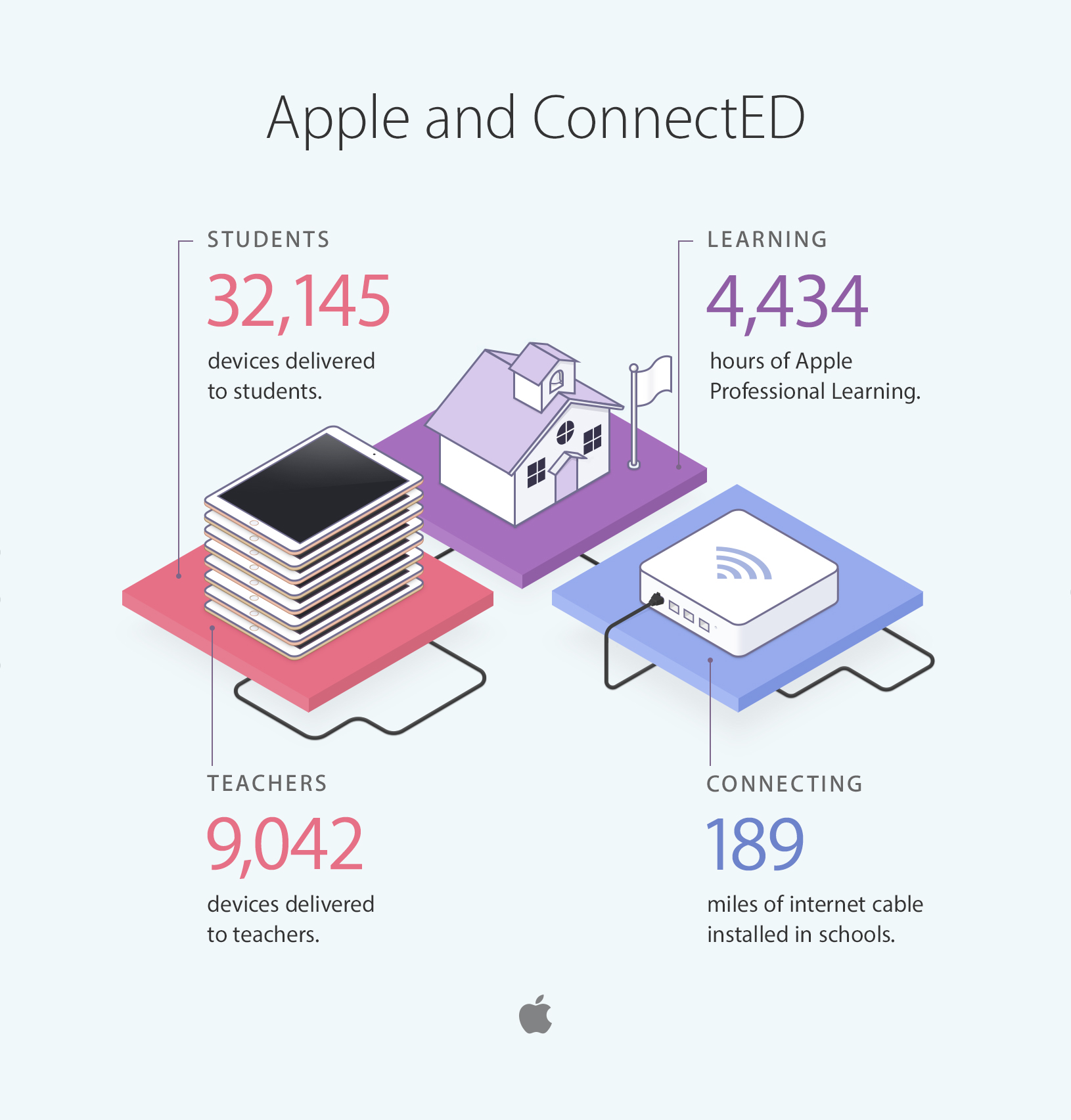 Apple-ConnectED-infographic