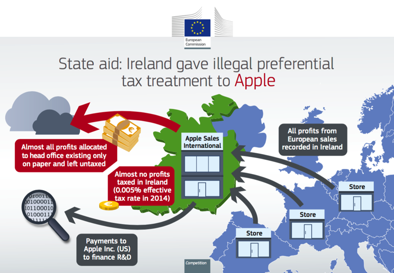 Apple tax scheme ireland