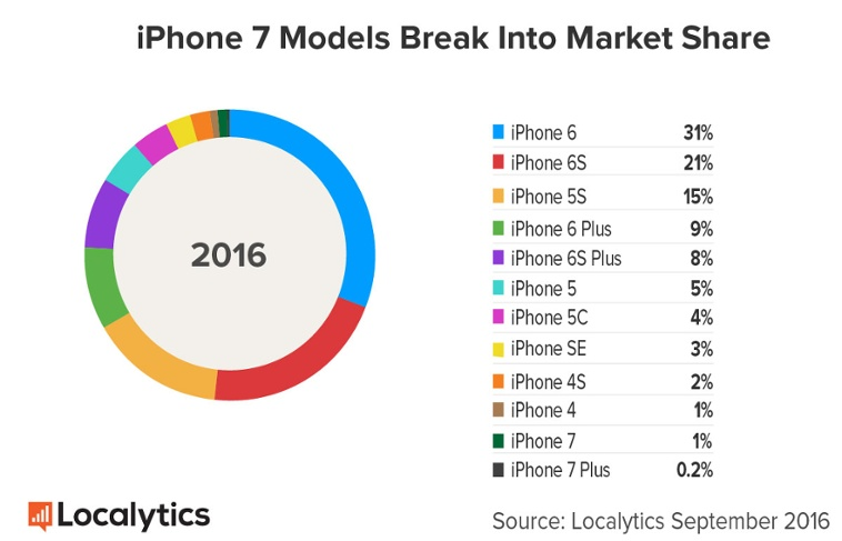 iphone market share iphone 7 adoption rate similar to last year after 12023