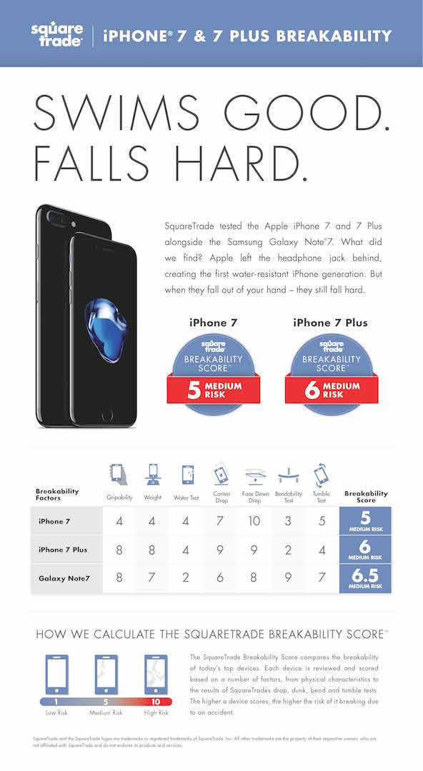 IPhone7Breakability Scorecard
