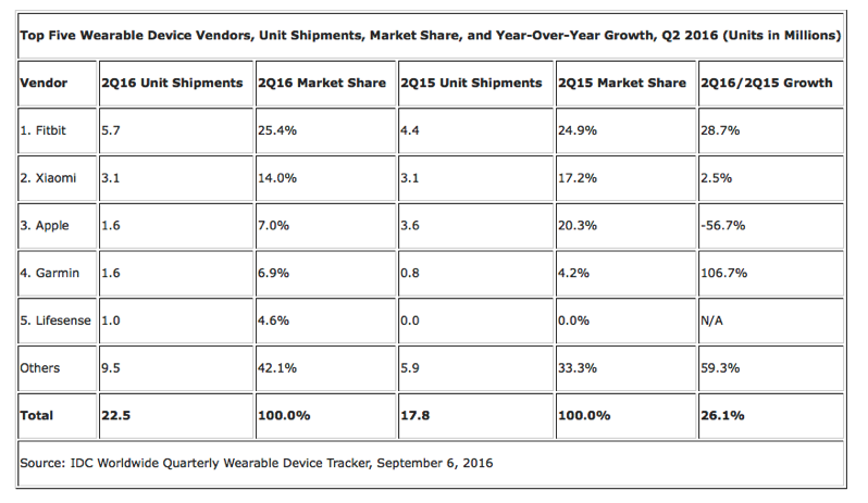 Idc apple watch shipments q2 2016