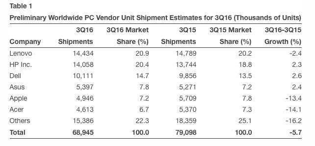 Gartner mac sales worldwide