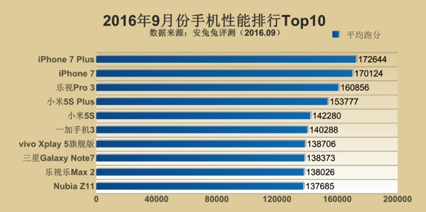 Iphone 7 antutu top 10 september 2016