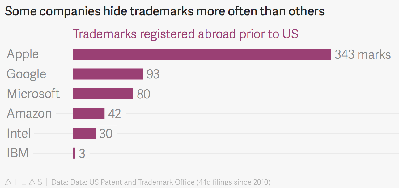 trademarks-outside-us-apple-jamaica