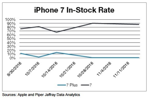 Iphone 7 stock piper jaffray