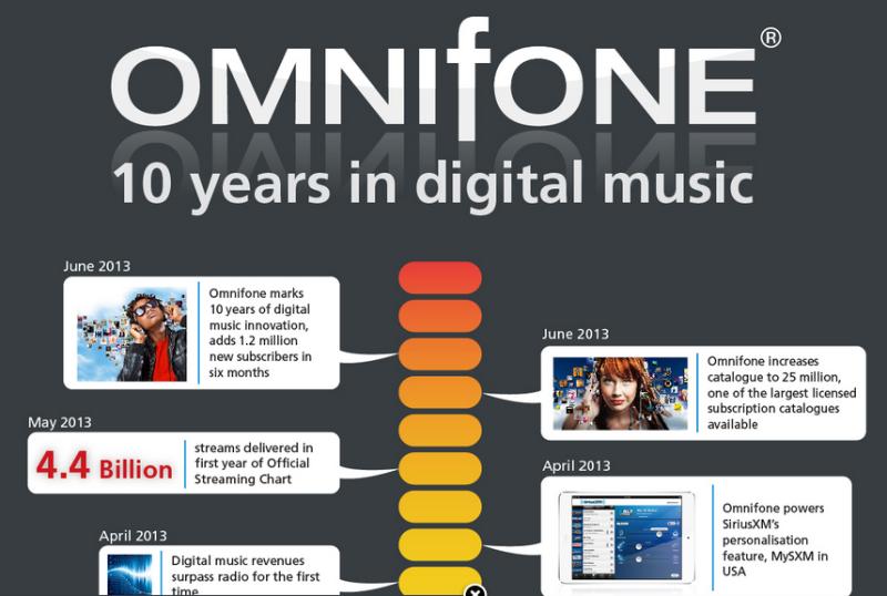 omnifone