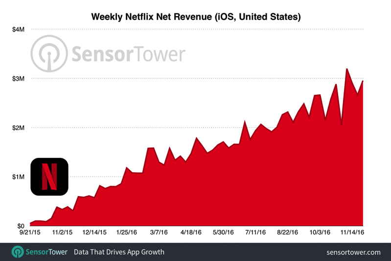 Netflix weekly revenue ios usa