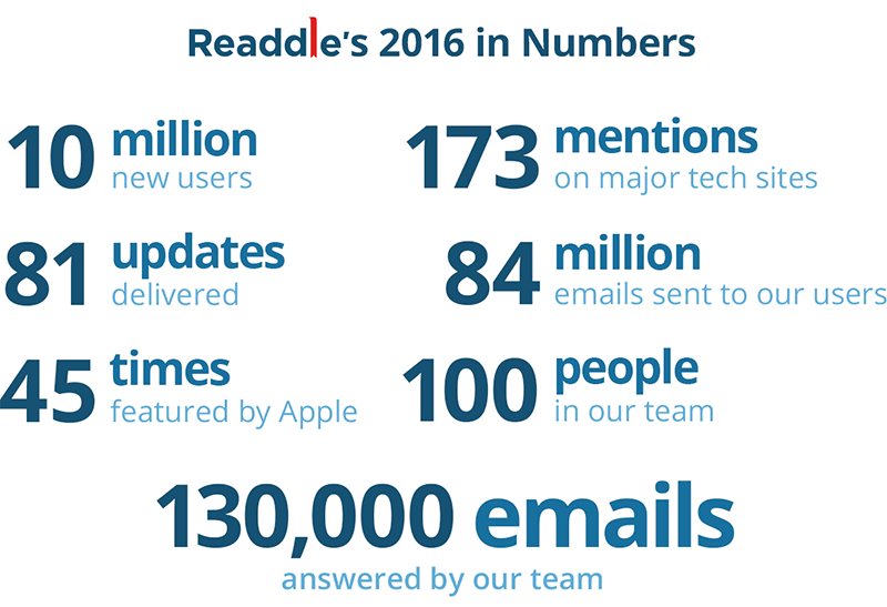 Readdle year in review