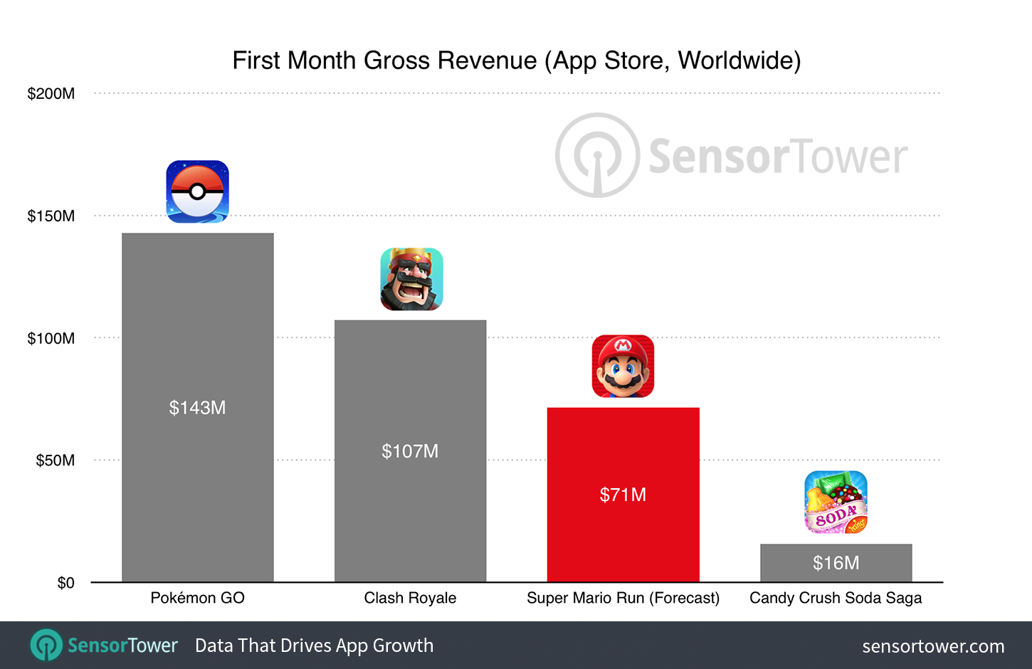 super-mario-run-revenue-forecast-sensor-tower