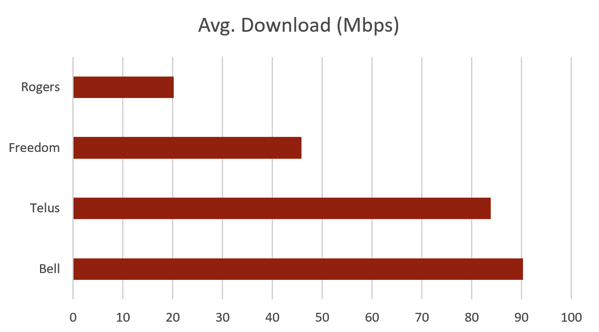 Download speeds freedom comparison