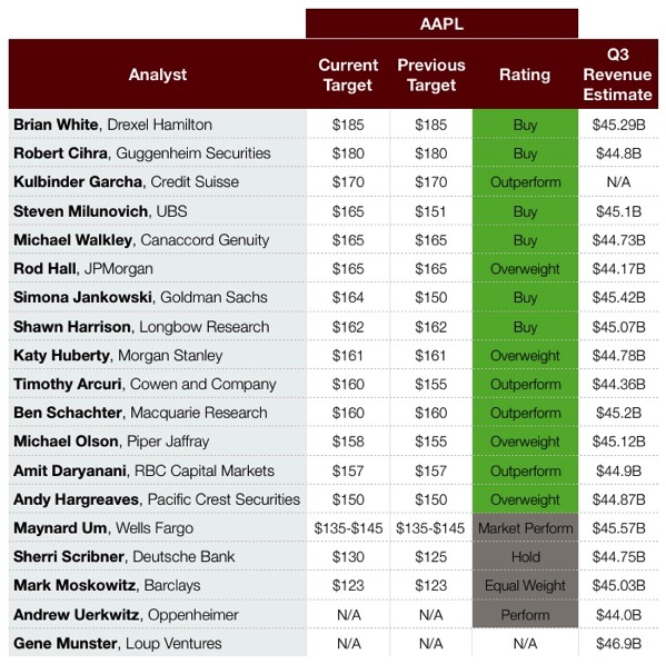 Aapl q3 estimates