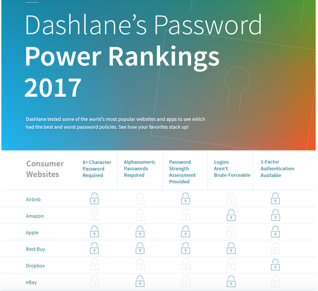 Dashlane Releases 2017 Password Power Rankings, Apple ID Gets 'Good