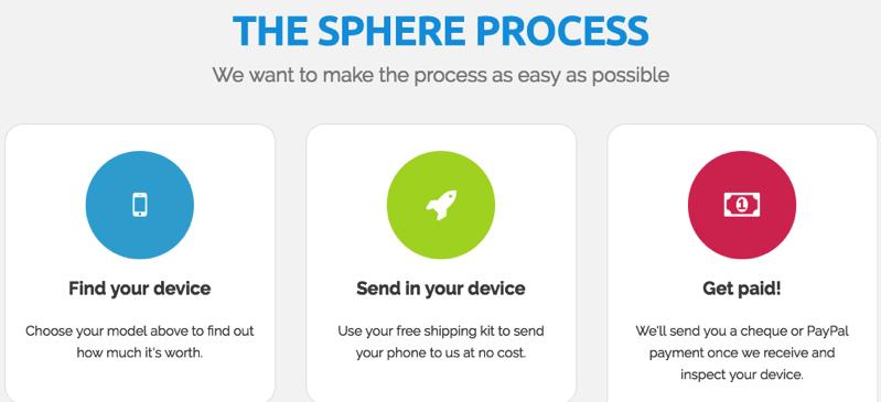 Sphere process