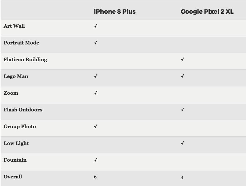 Camera Shootout: Apple's iPhone 8 Plus vs  Google Pixel 2 XL