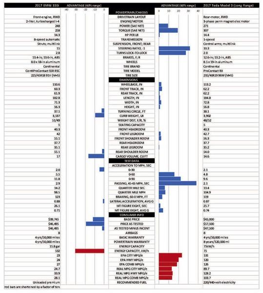 Tesla M3 v BMW 330i chart graphic 1