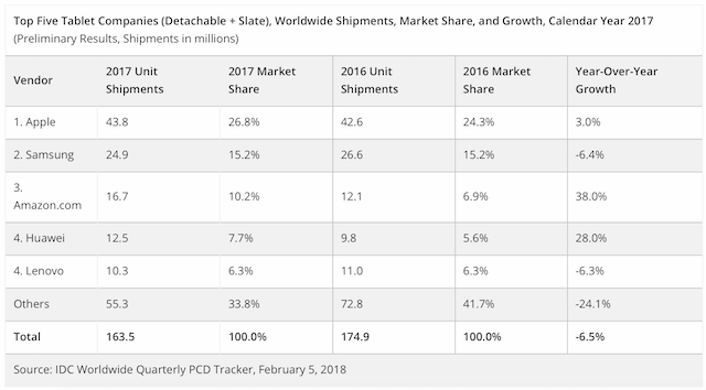 IPad Continues To Rule The Tablet Market