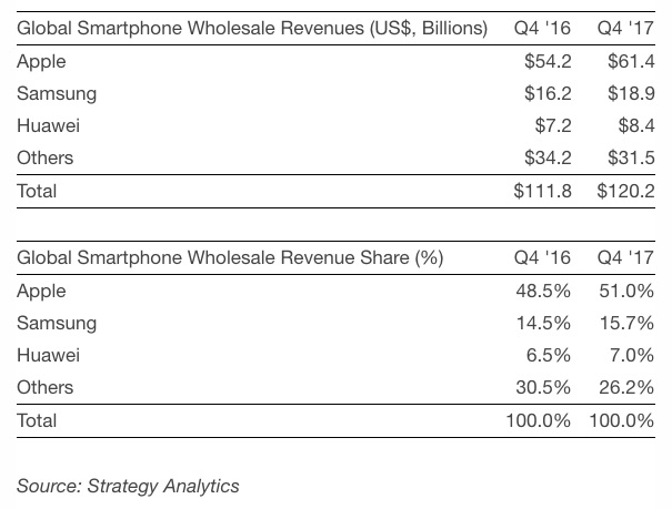Strategy analytics 4q17 smartphone revenue