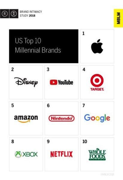 Apple brand millenials
