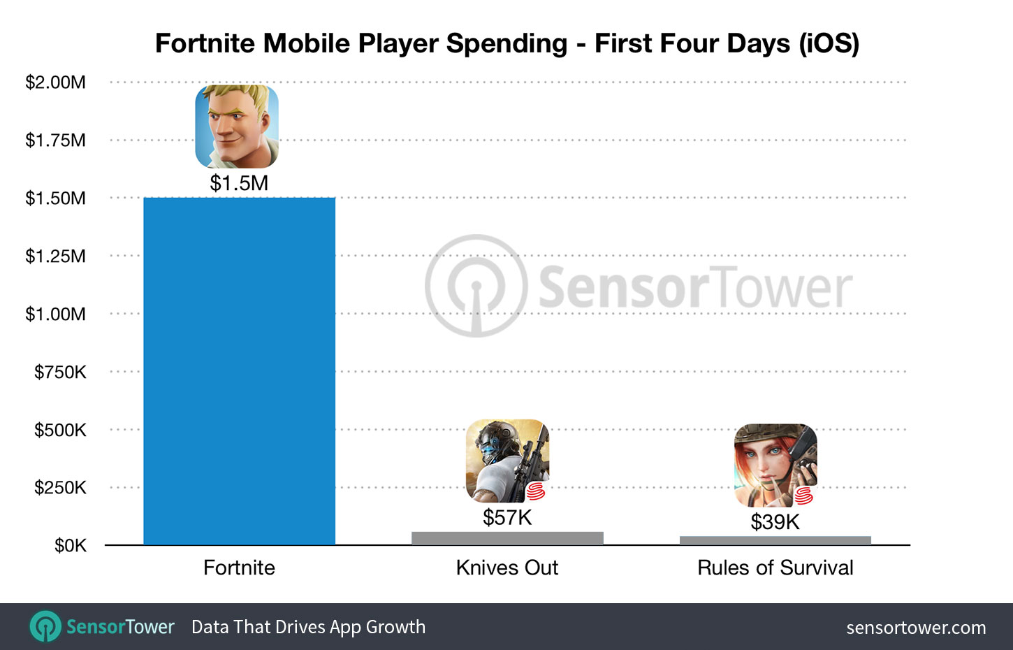 Fortnite iOS Launch Revenue Exceeds $1.5 Million USD in ...