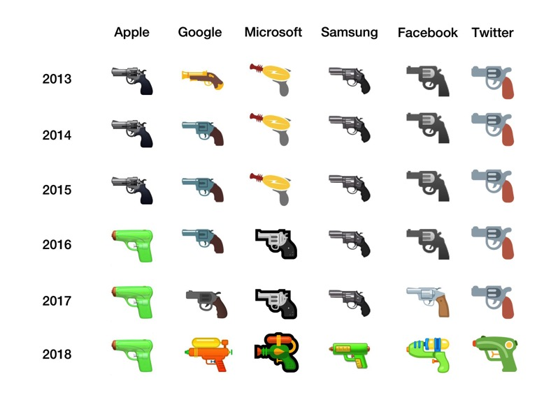Google pistol emojis emojipedia 2012 2018 updated microsoft facebook 1