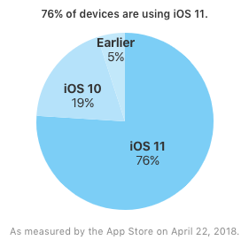 Ios 11 install 76 devices