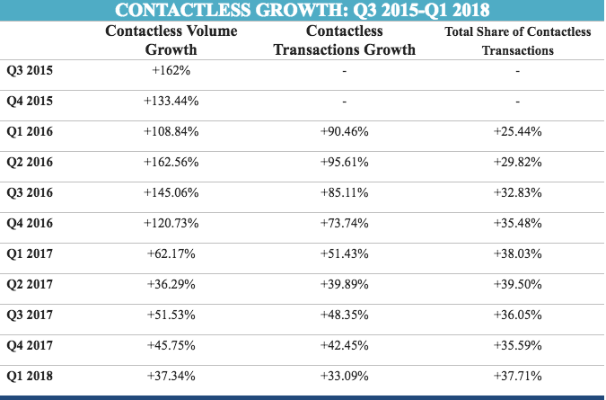 Moneris contactless growth canada Q1 2018
